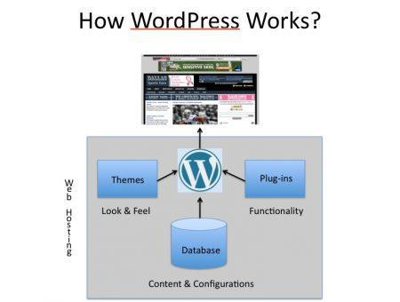 WordPress site migration, copying your site and moving it 4